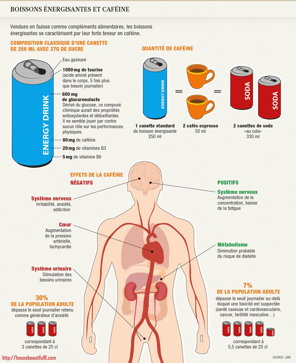 boissons énergisantes à base de taurine
